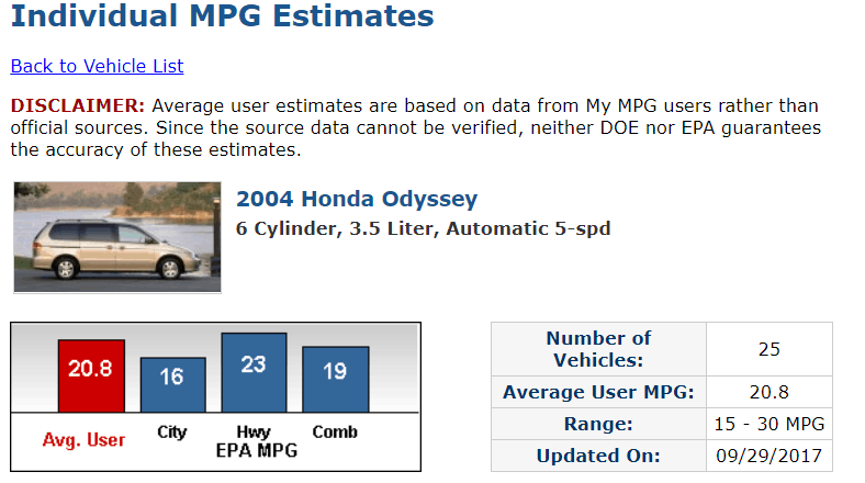 I Get Better Fuel Mileage In My 2004 Honda Odyssey Than Most Owners Averaging About 22 Mpg The City And 25 On Highway